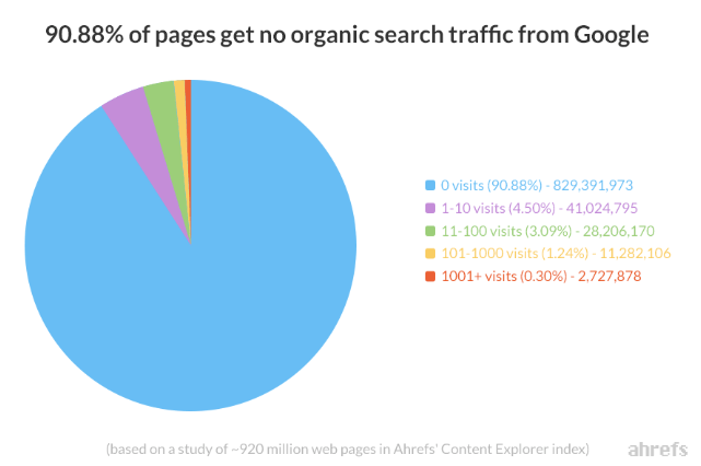 trafico-organico-contenidos-seo