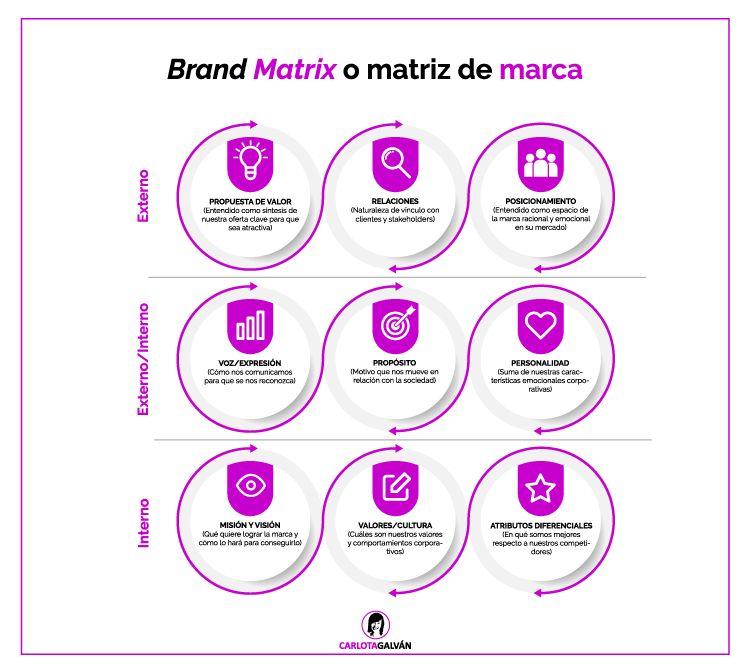 brand-matrix